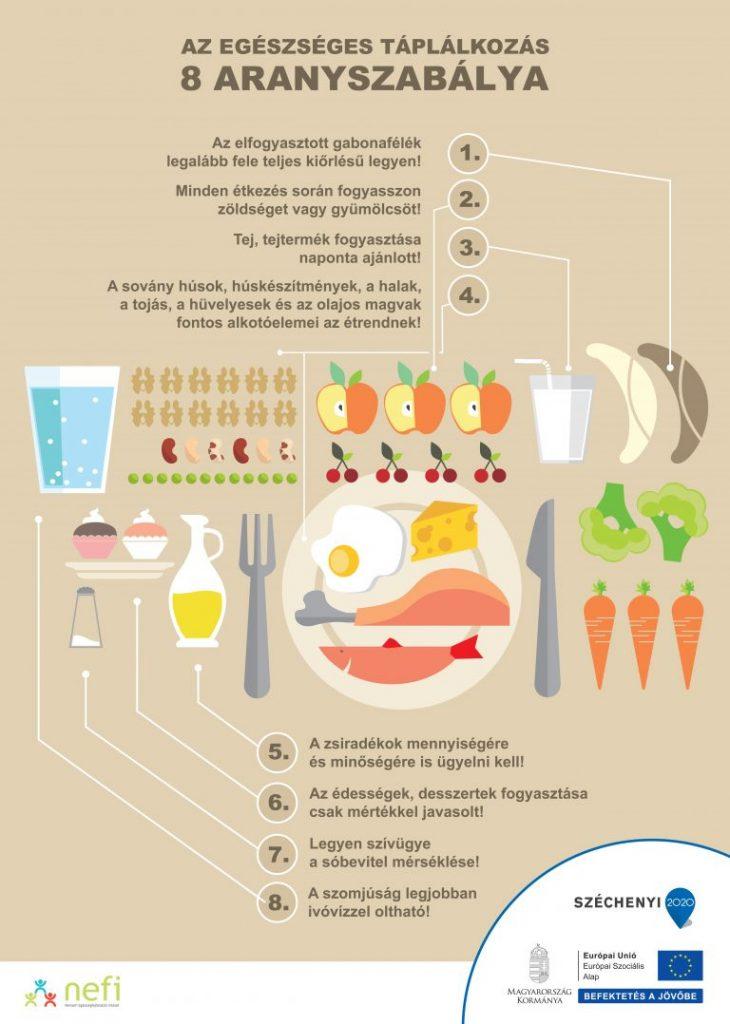 milyen ételeket fogyasztanak visszérrel gyógyítsa a visszér örökre